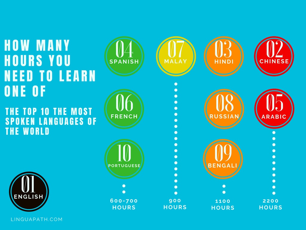 Graph: Top 10 languages by the time required for learning
