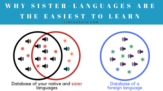 The easiest language to learn is your sister-language
